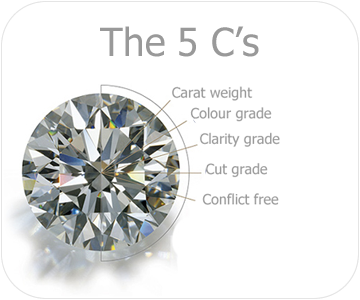 the 5cs of diamonds button