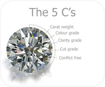 the 5cs of diamonds button