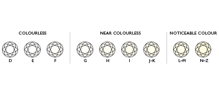 diamond colour chart image