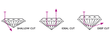 diamond cut image